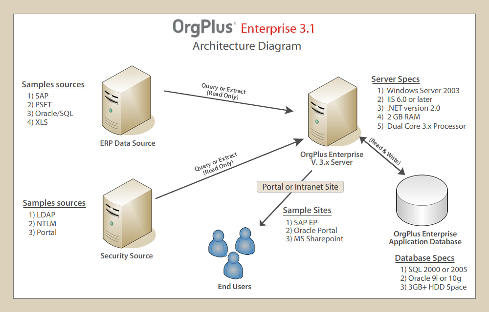 OrgPlus Diagram
